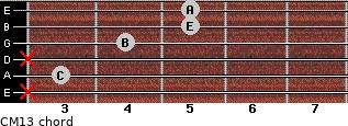 CM13 for guitar on frets x, 3, x, 4, 5, 5