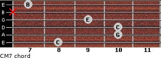 CM7 for guitar on frets 8, 10, 10, 9, x, 7