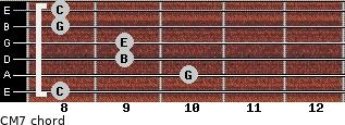 CM7 for guitar on frets 8, 10, 9, 9, 8, 8