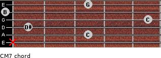C-(M7) for guitar on frets x, 3, 1, 5, 0, 3