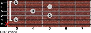 CM7 for guitar on frets x, 3, 5, 4, 5, 3