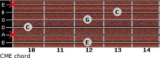 CM\E for guitar on frets 12, x, 10, 12, 13, x