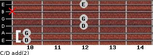 C/D add(2) for guitar on frets 10, 10, 12, 12, x, 12
