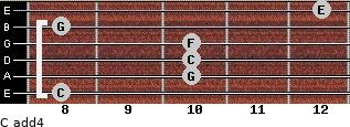 C add(4) for guitar on frets 8, 10, 10, 10, 8, 12
