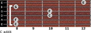 C add(4) for guitar on frets 8, 8, 10, 10, 8, 12