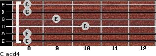 C add(4) for guitar on frets 8, 8, 10, 9, 8, 8