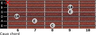 Caug for guitar on frets 8, 7, 6, 9, 9, x