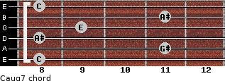 Caug7 for guitar on frets 8, 11, 8, 9, 11, 8