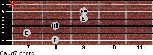 Caug7 for guitar on frets 8, 7, 8, 9, 9, x