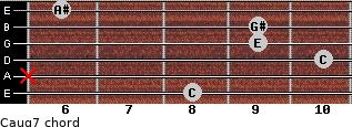 Caug7 for guitar on frets 8, x, 10, 9, 9, 6