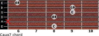 Caug7 for guitar on frets 8, x, 8, 9, 9, 6