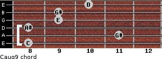 Caug9 for guitar on frets 8, 11, 8, 9, 9, 10