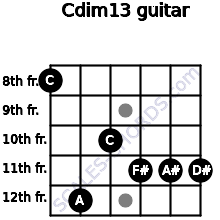 Cdim13 for guitar on frets 8, 12, 10, 11, 11, 11