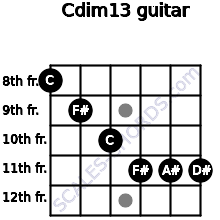 Cdim13 for guitar on frets 8, 9, 10, 11, 11, 11