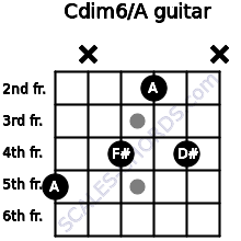 Cdim6/A for guitar on frets 5, x, 4, 2, 4, x