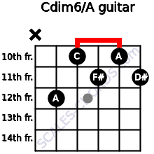 Cdim6/A for guitar on frets x, 12, 10, 11, 10, 11