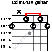 Cdim6/D# for guitar on frets 11, x, 10, 11, 10, 11