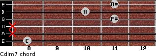 Cdim7 for guitar on frets 8, x, x, 11, 10, 11