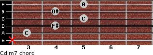Cdim7 for guitar on frets x, 3, 4, 5, 4, 5