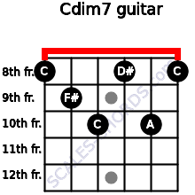 Cdim7 for guitar on frets 8, 9, 10, 8, 10, 8