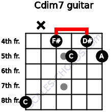 Cdim7 for guitar on frets 8, x, 4, 5, 4, 5