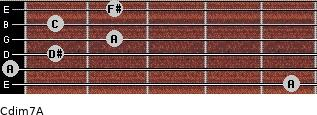 Cdim7\A for guitar on frets 5, 0, 1, 2, 1, 2