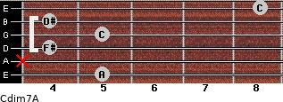 Cdim7\A for guitar on frets 5, x, 4, 5, 4, 8