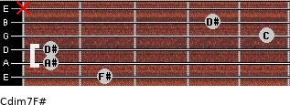 Cdim7/F# for guitar on frets 2, 1, 1, 5, 4, x