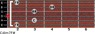 Cdim7/F# for guitar on frets 2, 3, x, 3, 4, 2