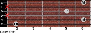 Cdim7/F# for guitar on frets 2, 6, x, 5, x, 6