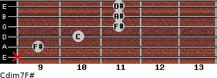 Cdim7/F# for guitar on frets x, 9, 10, 11, 11, 11