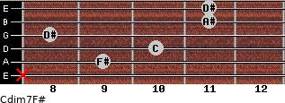 Cdim7/F# for guitar on frets x, 9, 10, 8, 11, 11