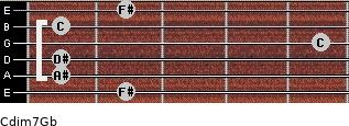Cdim7/Gb for guitar on frets 2, 1, 1, 5, 1, 2