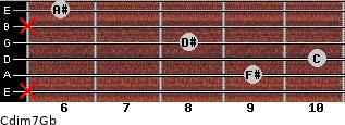 Cdim7/Gb for guitar on frets x, 9, 10, 8, x, 6
