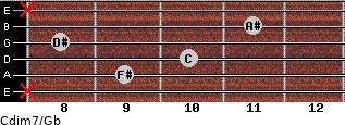 Cdim7/Gb for guitar on frets x, 9, 10, 8, 11, x
