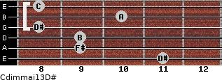 Cdim(maj13)/D# for guitar on frets 11, 9, 9, 8, 10, 8