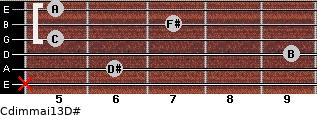 Cdim(maj13)/D# for guitar on frets x, 6, 9, 5, 7, 5