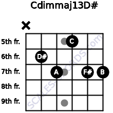Cdim(maj13)/D# for guitar on frets x, 6, 7, 5, 7, 7