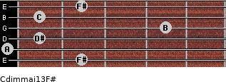 Cdim(maj13)/F# for guitar on frets 2, 0, 1, 4, 1, 2