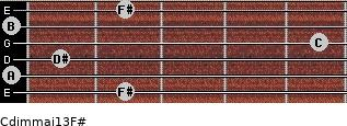 Cdim(maj13)/F# for guitar on frets 2, 0, 1, 5, 0, 2
