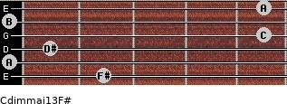 Cdim(maj13)/F# for guitar on frets 2, 0, 1, 5, 0, 5