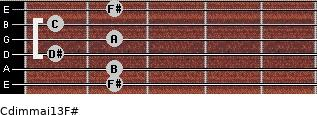 Cdim(maj13)/F# for guitar on frets 2, 2, 1, 2, 1, 2