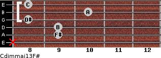 Cdim(maj13)/F# for guitar on frets x, 9, 9, 8, 10, 8