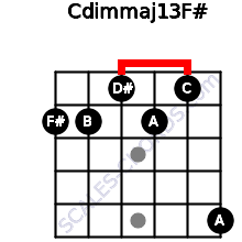 Cdim(maj13)/F# for guitar on frets 2, 2, 1, 2, 1, 5