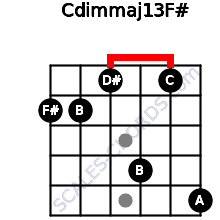 Cdim(maj13)/F# for guitar on frets 2, 2, 1, 4, 1, 5