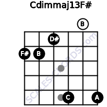 Cdim(maj13)/F# for guitar on frets 2, 2, 1, 5, 0, 5