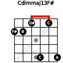Cdim(maj13)/F# for guitar on frets 2, 2, 1, 5, 1, 5
