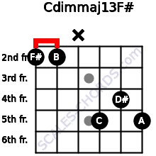 Cdim(maj13)/F# for guitar on frets 2, 2, x, 5, 4, 5