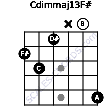 Cdim(maj13)/F# for guitar on frets 2, 3, 1, x, 0, 5