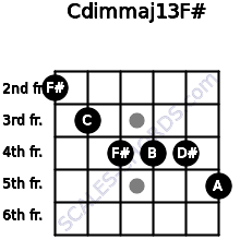 Cdim(maj13)/F# for guitar on frets 2, 3, 4, 4, 4, 5